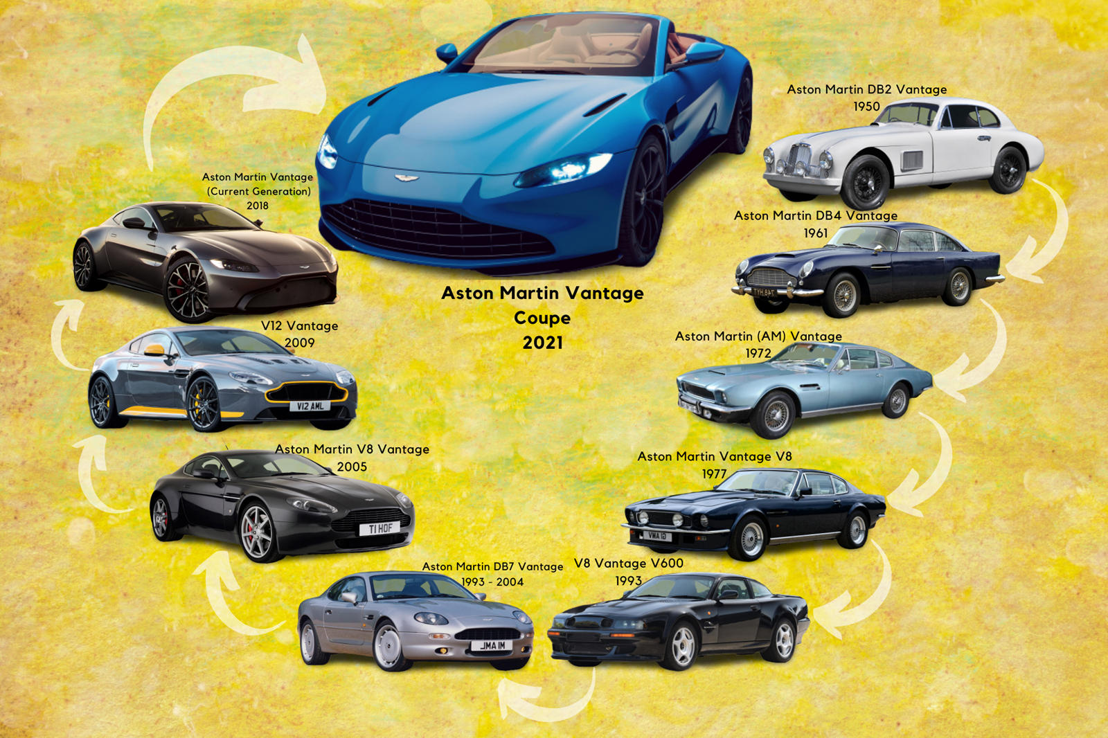 History Of The Aston Martin Vantage