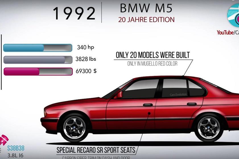 Rarest Bmw M5 Special Editions Ever Made Carbuzz