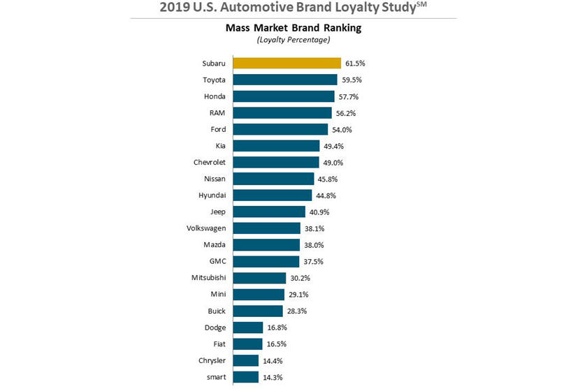 Which Car Brands Have The Most Loyal Customers In 2019